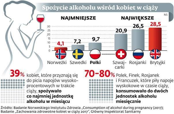 Spożycie alkoholu wśród kobiet w ciąży