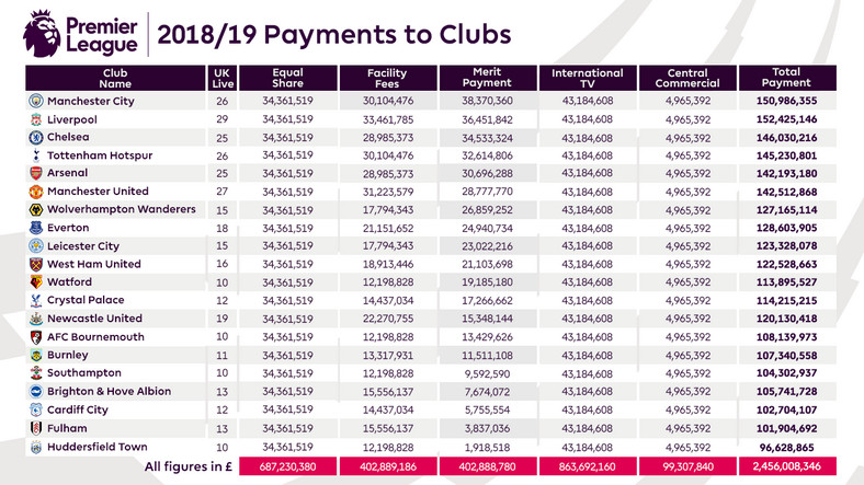 2018/19 Premier League Payment Article V1