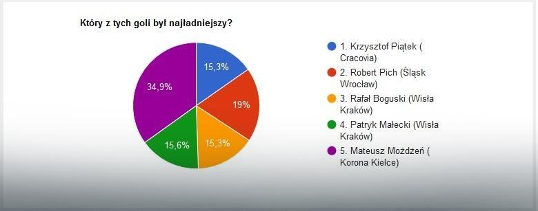 EkstraGol 35. kolejka - wyniki