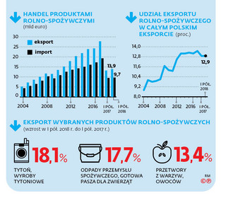 Mimo suszy eksport rośnie. I to się nie zmieni