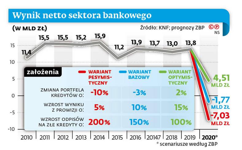 Wyniki netto sektora bankowego