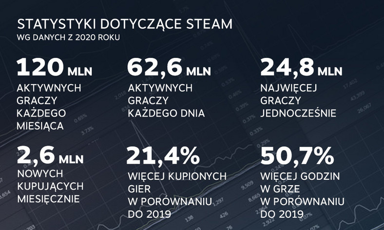 Steam w 2020 roku