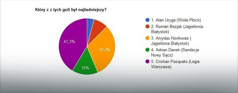 Wyniki głosowania na EkstraGola 32. kolejki