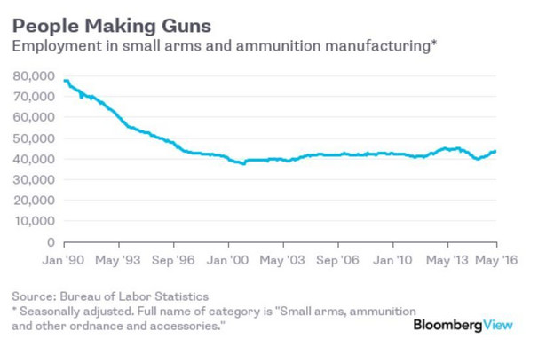 Zatrudnienie w małych firmach produkujących broń i amunicję w USA