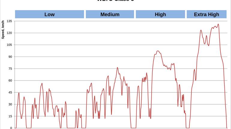 Cykl pomiaru spalania i emisji spalin WLTP