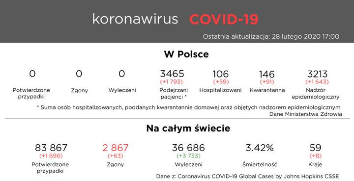 Koronawirus COVID-19 - 28 lutego 2020 11:00
