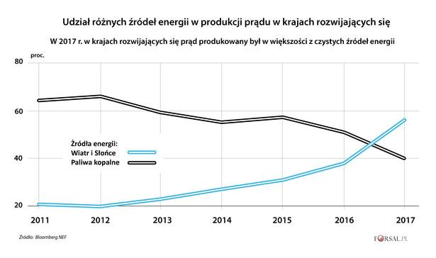 Emerging Markets - produkcja prądu