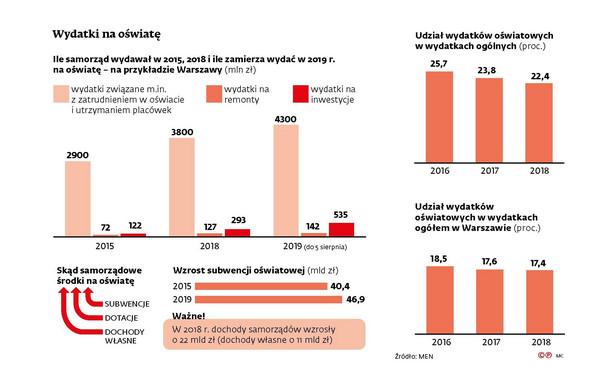 Subwencje - wydatki na oświatę