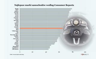 Tesla spada o pięć pozycji, Mazda awansuje na pierwsze miejsce. Oto najlepsze marki aut [RANKING]