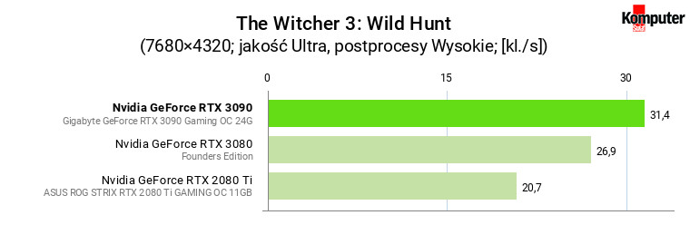 Nvidia GeForce RTX 3090 – The Witcher 3 Wild Hunt 8K