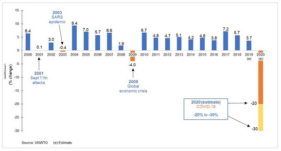 Međunarodni turistički dolasci - prognoza za 2020. - svet (% promene)