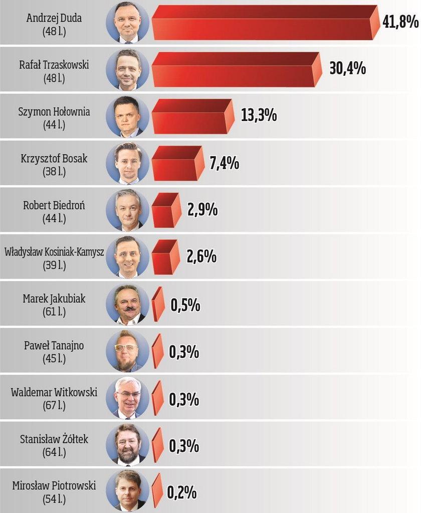 Wyniki I tury wyborów prezydenckich