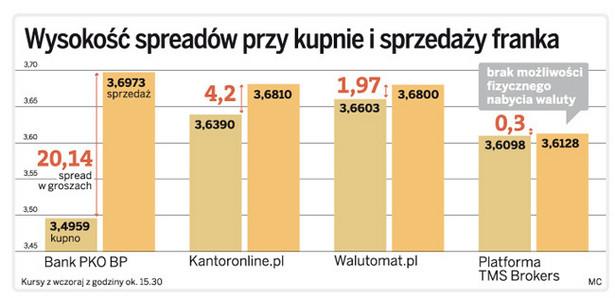 Wysokość spreadów przy kupnie i sprzedaży franka