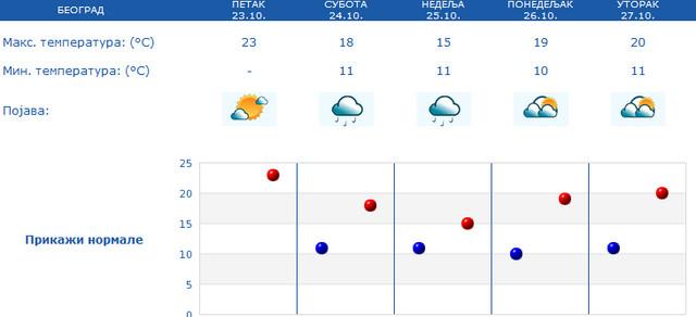 Za vikend u Beogradu manji pad temperature sa kišom