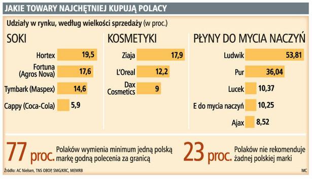Jakie towary najchętniej kupują Polacy