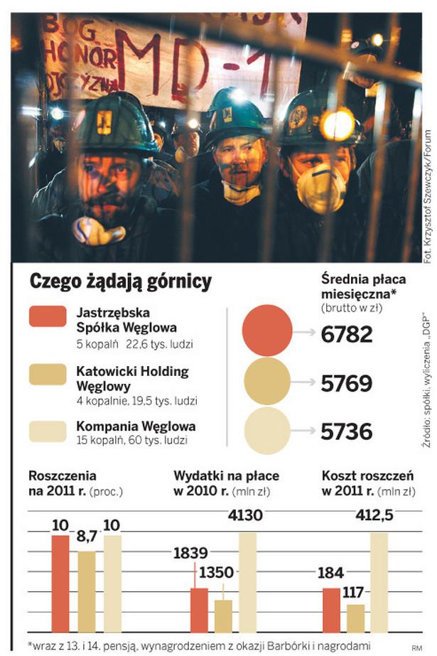 Czego żądają górnicy