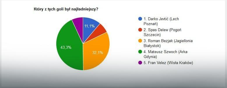 Wyniki głosowania na EkstraGola 28. kolejki