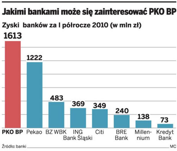 Jakimi bankami może się zainteresować PKO BP