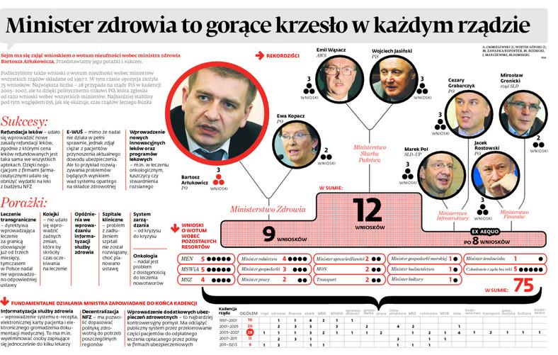 Sukcesy i porażki ministra Arłukowicza