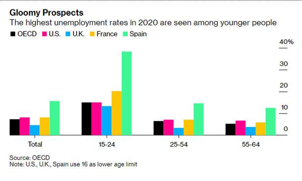 Stopa bezrobocia w poszczególnych grupach wiekowych dla wybranych krajów UE