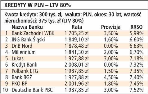 Kredyty w PLN - LTV 80%