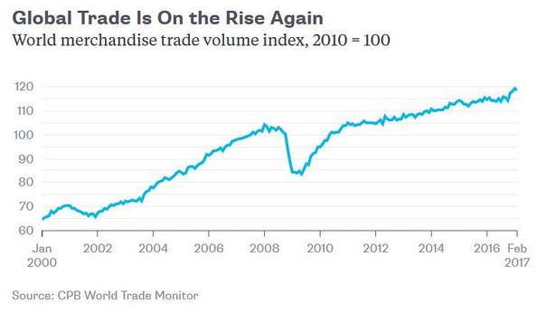 Indeks wolumenu światowego handlu. Źródło: CPB World Trade Monitor