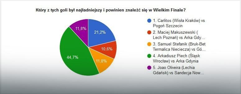 Wyniki głosowania na EkstraGola jesieni - część 1