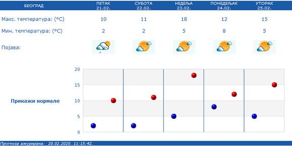 Beograđane očekuju prolećne temperature tokom vikenda