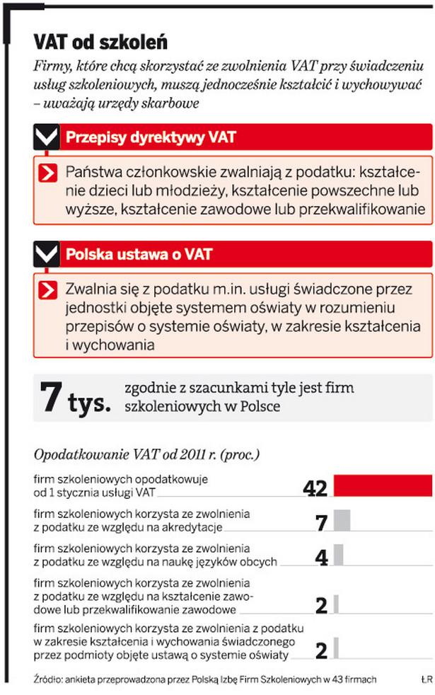 VAT od szkoleń