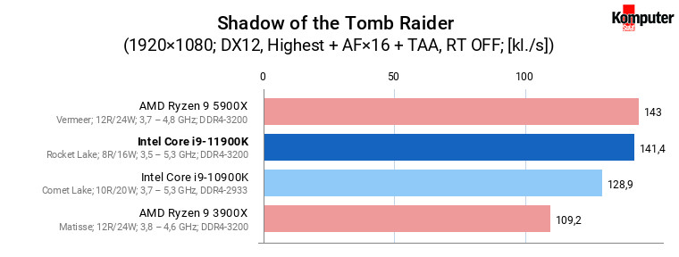 Intel Core i9-11900K – Shadow of the Tomb Raider