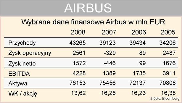 Airbus - wybrane dane finansowe
