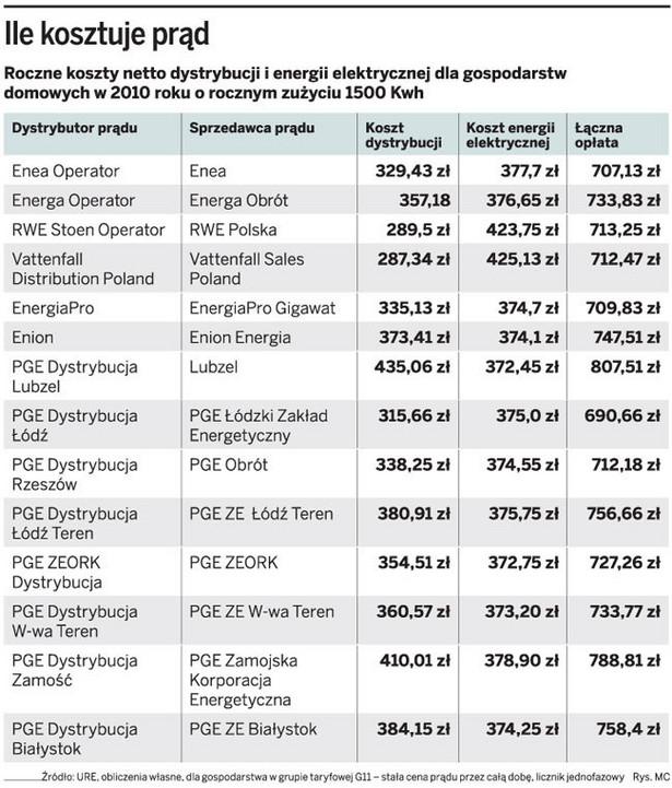 Ile kosztuje prąd