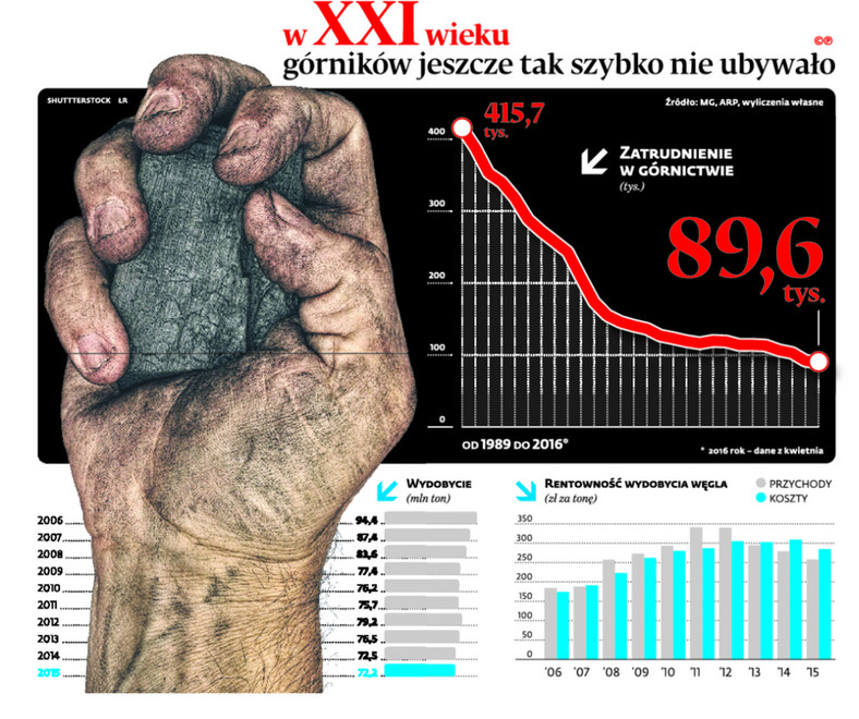 W XXI wieku górników jeszcze tak szybko nie ubywało