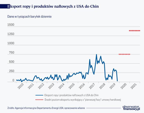 Eksport ropy i produktów naftowych z USA do Chin (graf. Obserwator Finansowy)