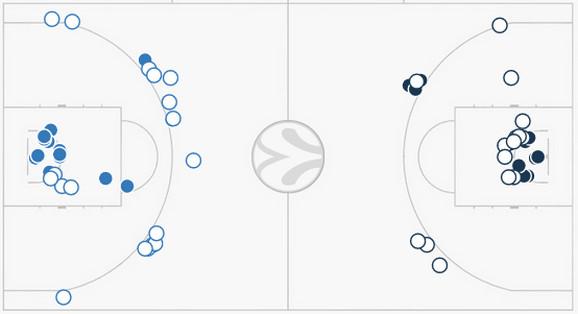 Evo i grafičkog prikaza poena, sa leve su oni Partizana, dok su desno Lokomotive. Plavi krugovi su koševi, a beli promašaji.