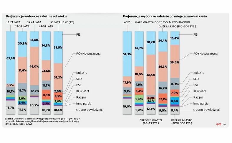 Poparcie dla partii politycznych - sondaż dla DGP