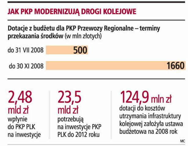 Jak PKP modernizuje drogi kolejowe