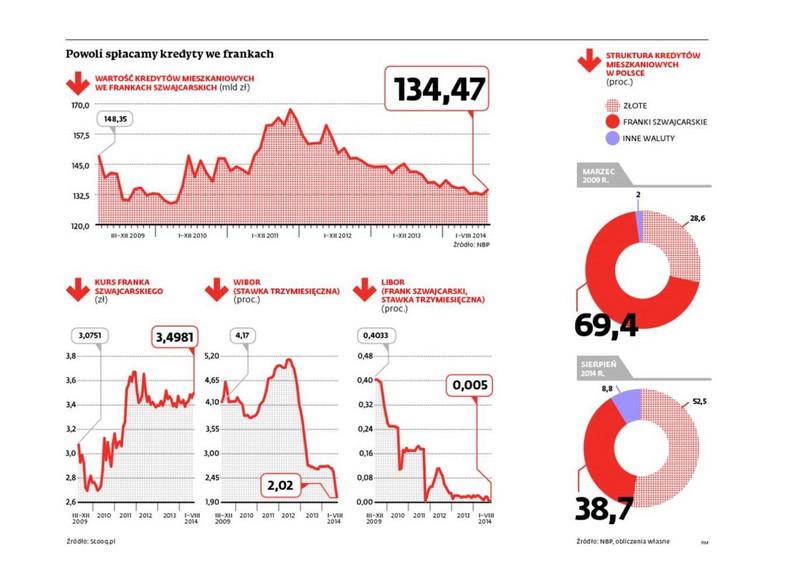 Jak spłacamy kredyty we frankach szwajcarskich?