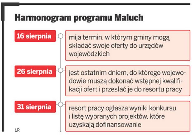 Harmonogram programu Maluch