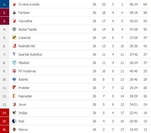 Tabela Superlige Srbije nakon 26 odigranih kola
