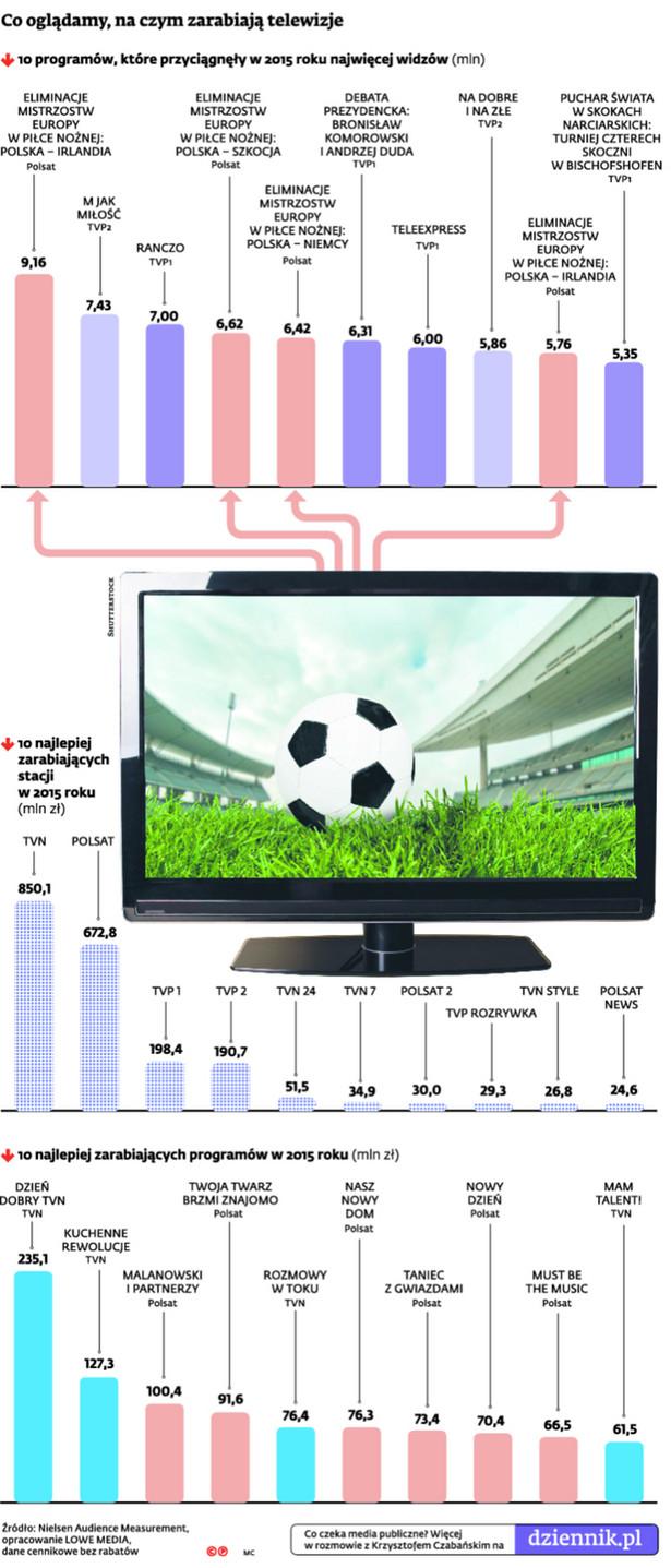 Co oglądamy, na czym zarabiają telewizje
