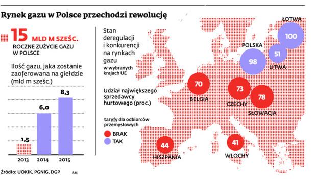 Rynek gazu w Polsce przechodzi rewolucję