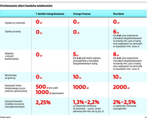 Porównanie ofert banków telekomów