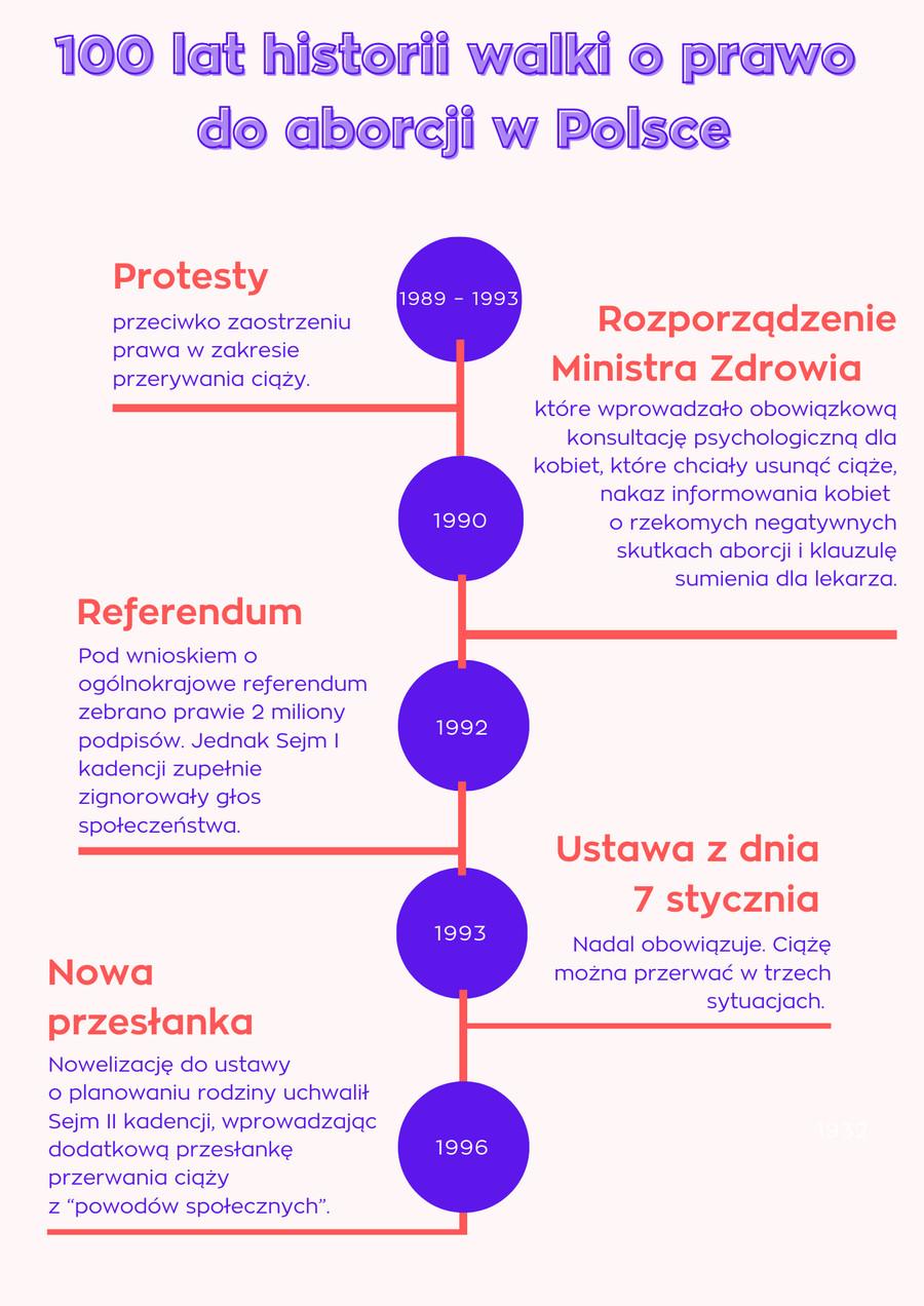 100 lat historii walki o prawo do aborcji w Polsce/ materiały własne
