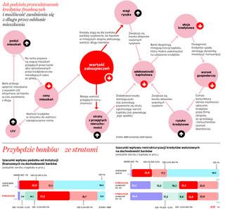 Banki stracą 92 mld zł na przewalutowaniu. Pierwsze szacunki były zbyt optymistyczne