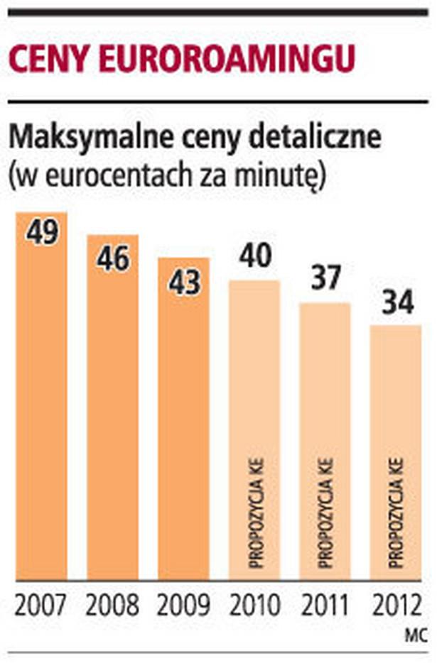 Ceny Euroroamingu