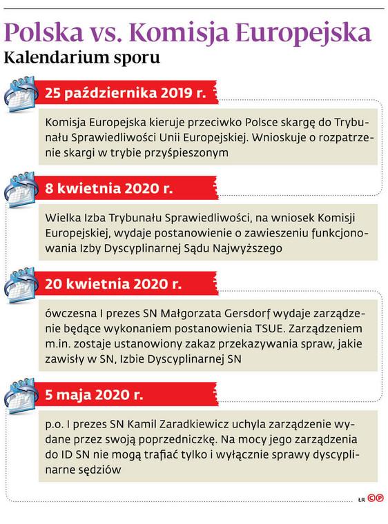 Polska vs. Komisja Europejska Kalendarium sporu