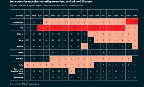 2020 Global Terrorism Index (GTI) report [IEP]