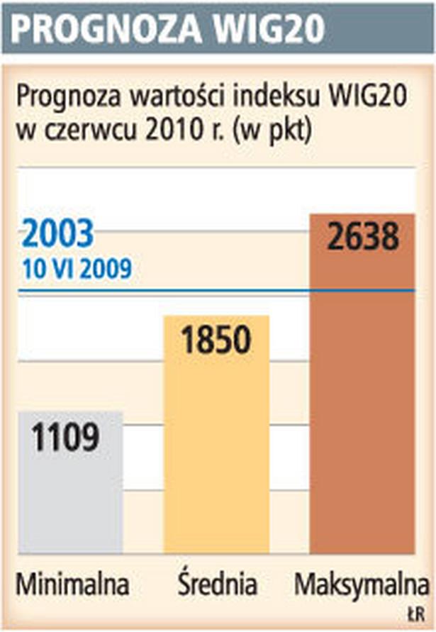 Prognoza WIG20