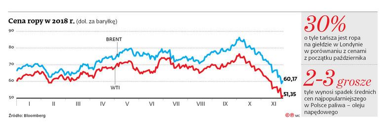 Cena ropy w 2018 r.